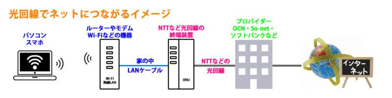 光回線接続イメージ