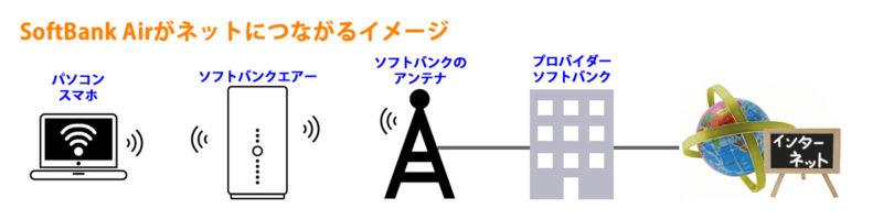 ソフトバンクエアー接続イメージ