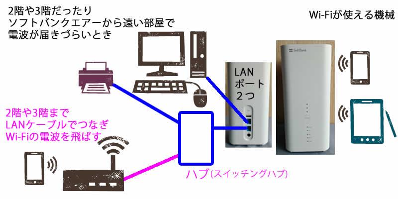 ハブを使って2階でWi-Fi