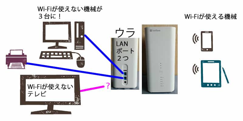 ソフトバンクエアーと有線接続を3代目?