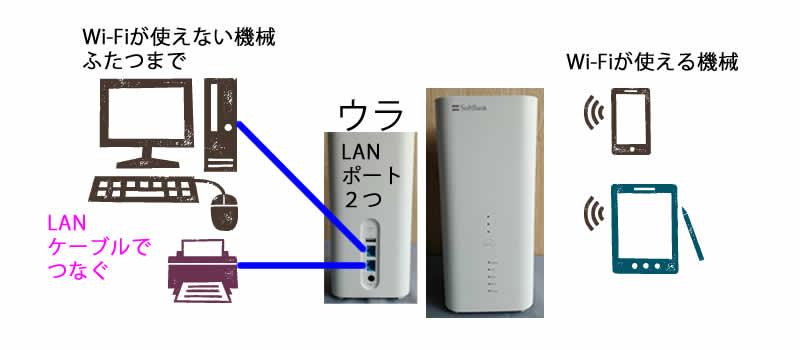 ソフトバンクエアーなら有線接続が2台できる